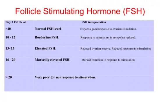 Follicle Stimulating Hormone Fertility Drugs Online