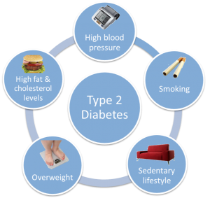 what-are-the-type-2-diabetes-causes