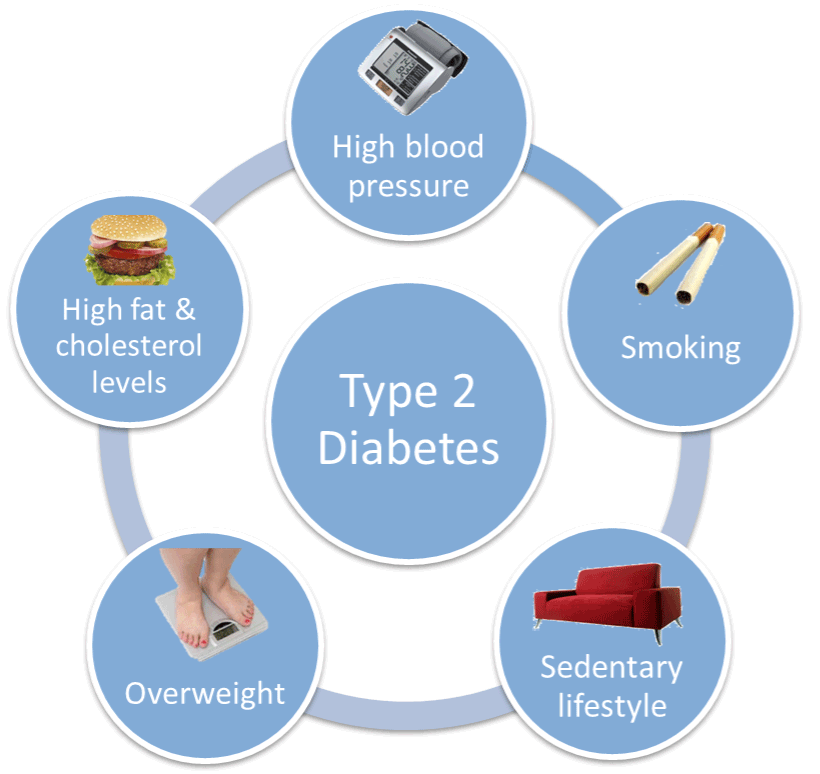 What are the Type 2 Diabetes Causes